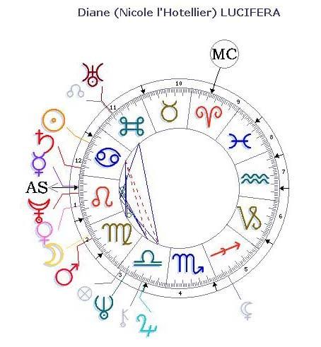 Diane Lucifera - thème astrologique