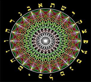 La Magie juive et la Kabbale
