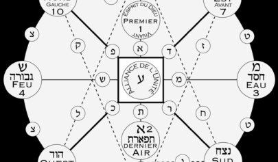 Les Correspondances au sein des Sephiroth