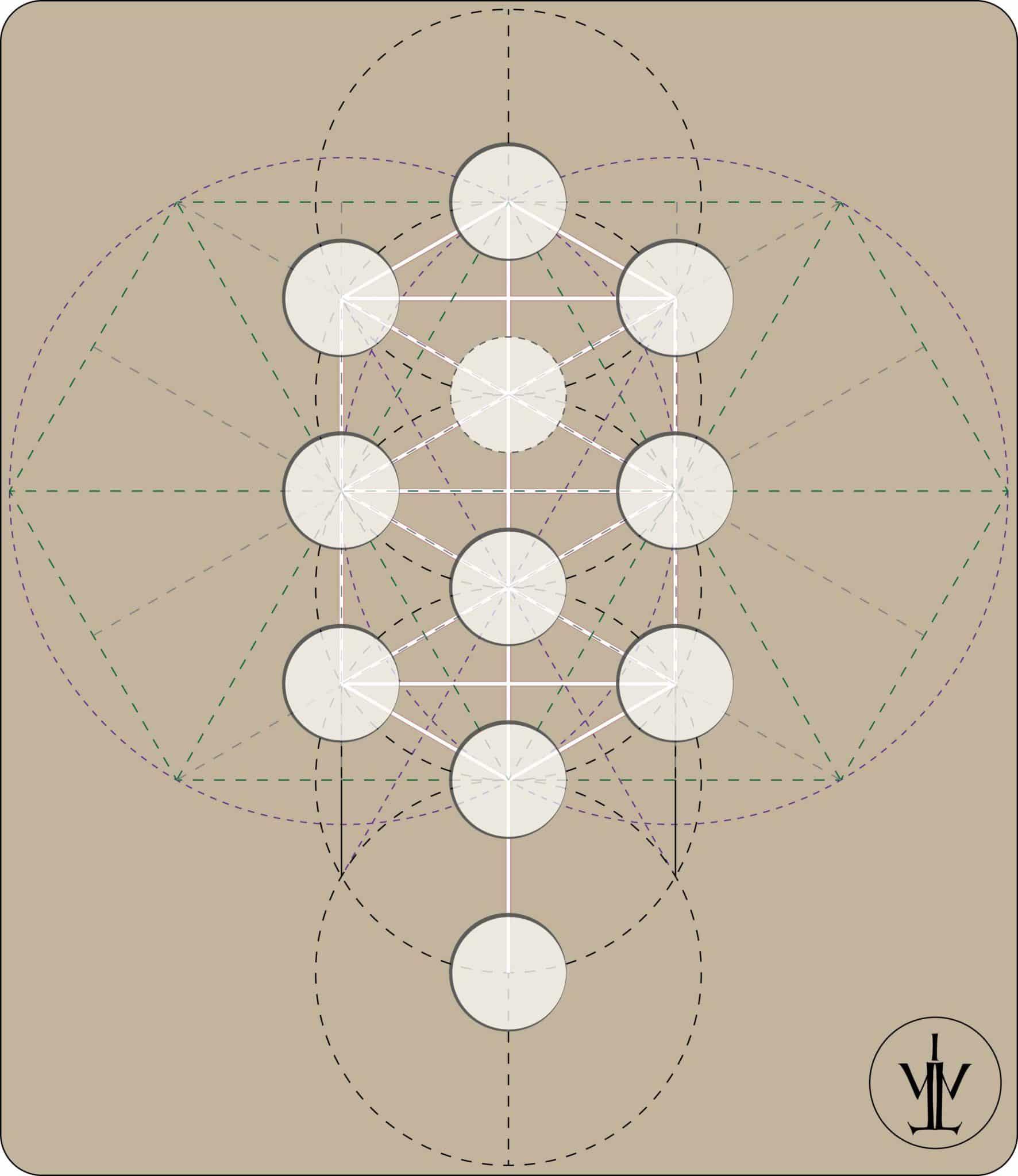 Les Trente deux Sentiers de la Sagesse par Rabbi Moïse Cordovero.