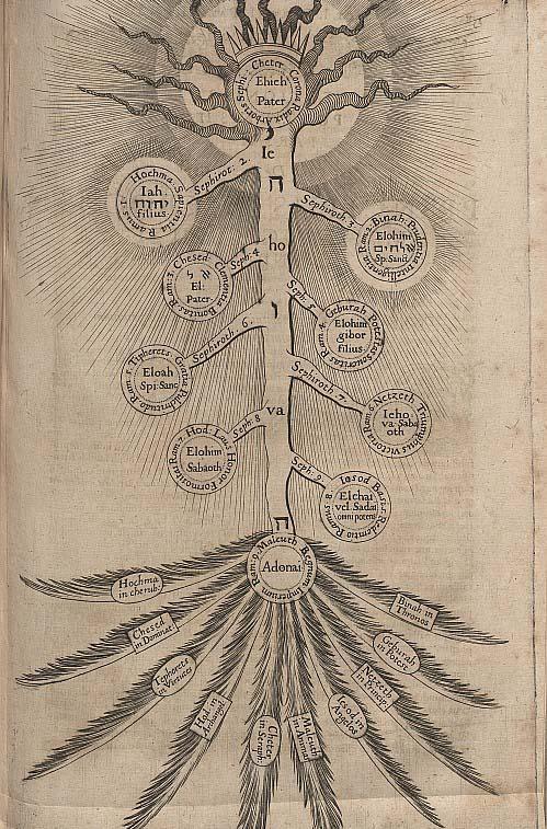 Méditation sur les Sephiroth par Moïse Cordovéro.