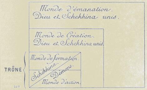 Note sur la Shekhina par Jean de Pauly