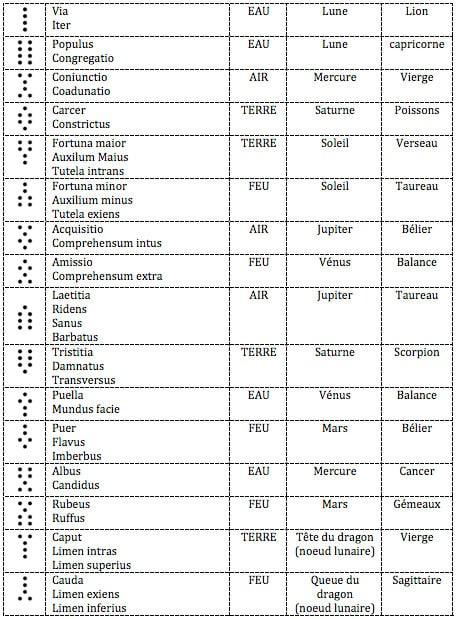 Figures géomantiques