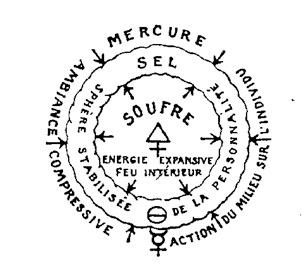 Théories et symboles de la Philosophie Hermétique : chapitre 1 et 2