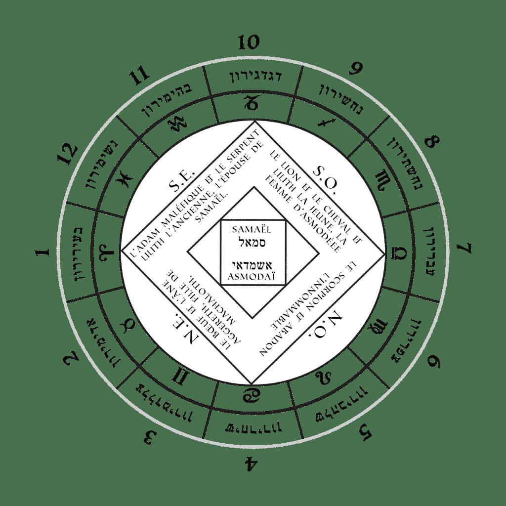 Les Douze Princes des Qlippoth - Cours sur les Qlippoth