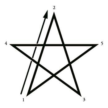 Rituel Mineur de bannissement du Pentagramme 2