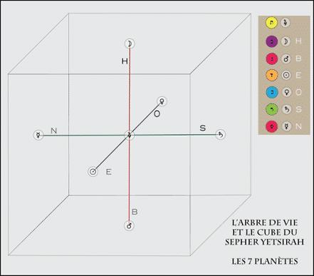 Le Cube du Sepher Yetsirah et les Sept Planètes