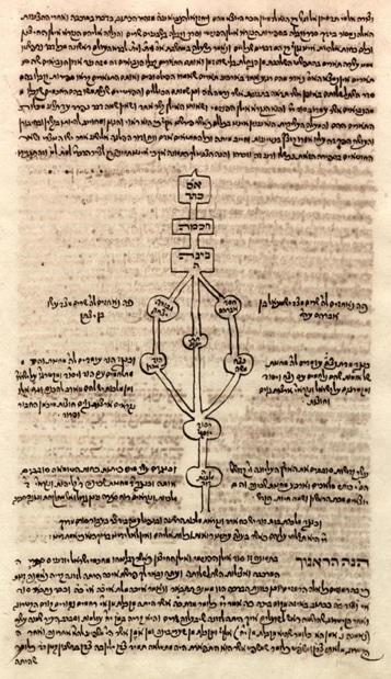 Représentation extraite d'un manuscrit anonyme