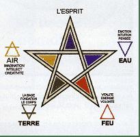 Pentagramme et les éléments