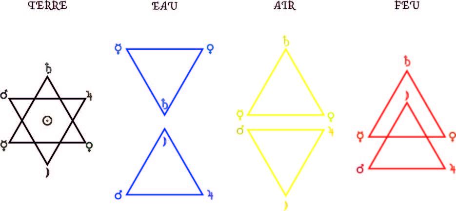 Les 4 hexagrammes des éléments - Rituel de l'Hexagramme : origine et symbole