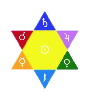 Les couleurs des planètes de l'hexagramme