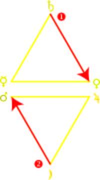 Hexagramme de l'Air