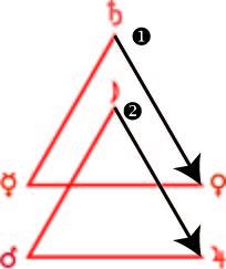 Hexagramme de Feu