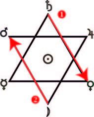 Hexagramme de la Terre